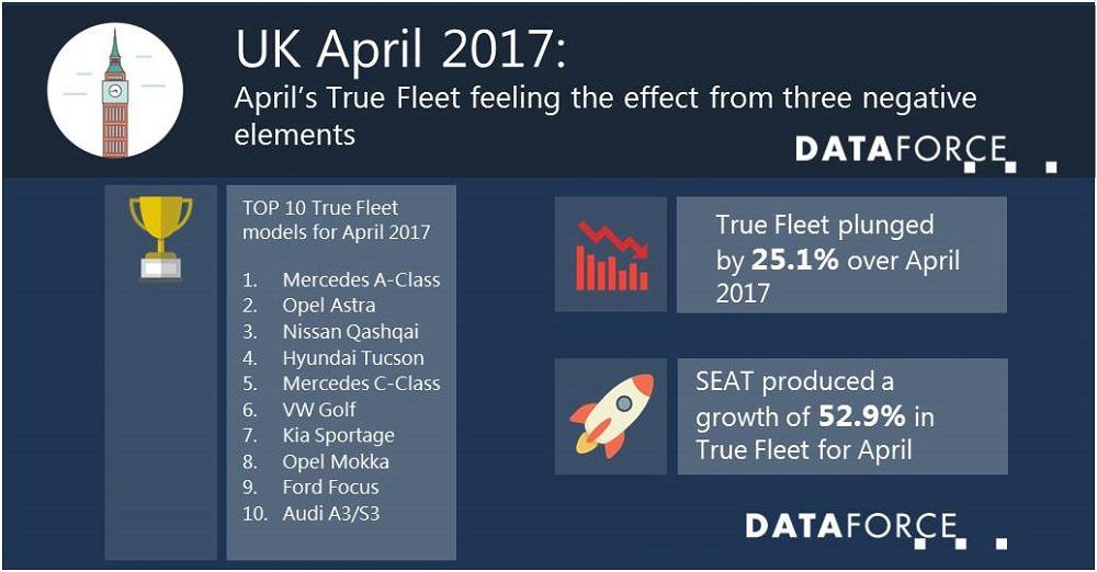 April's True Fleet feeling the effect from three negative
