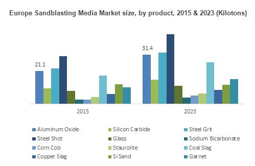 Sandblasting Media Market trends 2017-2023; Barton, Harsco,