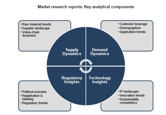 Spray Bottles Market trends, regional growth, Competitive