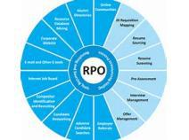 2017-2022 Recruitment Process Outsourcing (RPO) Report