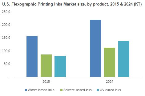 Flexographic Printing Inks Market trends by 2017 and forecast