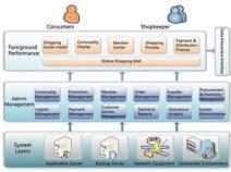 E-Commerce Technology Revenue Market Company Profiles,