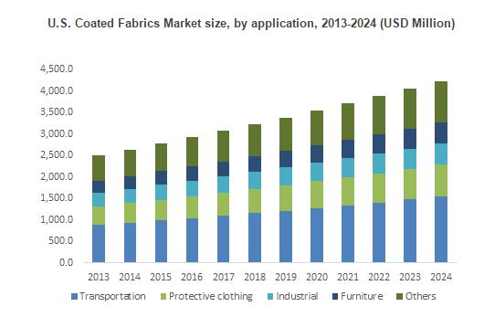 Coated Fabrics Market trends for 2017-2024 – Companies,