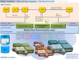 Mobile Virtual Network Operato