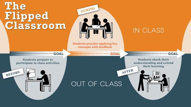 Flip Classrooms Market 2022: Business Development Analysis