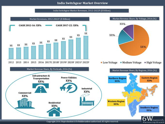 India Switchgear Market Report (2017-2022)-6Wresearch