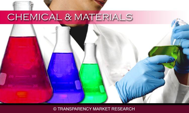 UV-cured Resins Market Global Market Opportunity Assessment