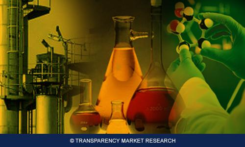 Chloroacetyl Chloride Market Market Segment Forecasts up