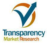 Solar Charger Market - Global Industry Analysis, Size, Share