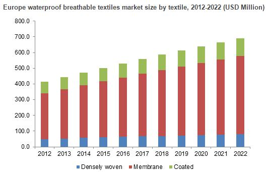 Waterproof Breathable Textiles Market trends in 2017 & forecast