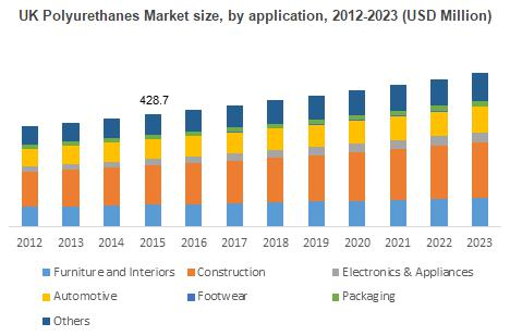 Polyurethanes Market analysis report-construction industry