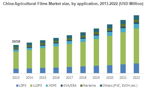 Agricultural Films Market driven by applications Mulching,