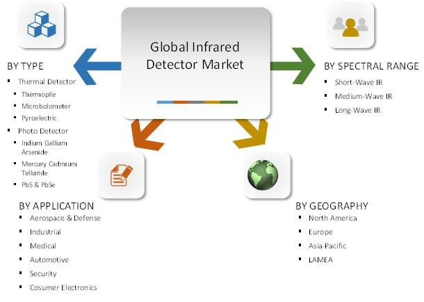 Infrared Detector Market by Type (Thermal Detector and Photo