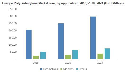 Polyisobutylene Market Global Trends 2017 to 2024, Future