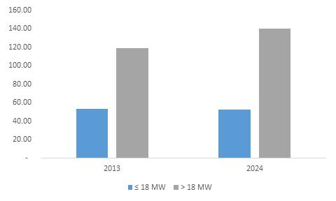 UK Aeroderivative Gas Turbine Market, By Capacity, 2013 - 2024 (MW)