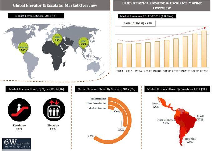 Latin America Elevator and Escalator Market (2017-2023)-6Wresearch
