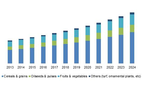 China Controlled Release Fertilizers Market size, by crop, 2013 - 2024 (USD Million)