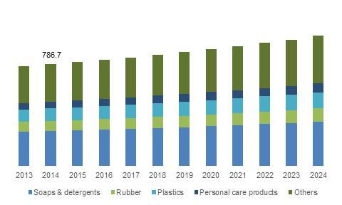 U.S. tallow fatty acids market size, by end-user, 2013 - 2024 (USD Million)