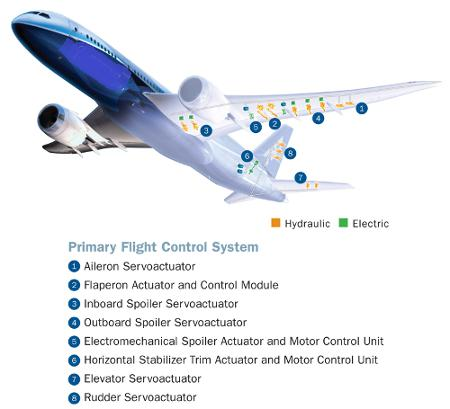 Aircraft Flight Control System Global Market 2017 - BAE Systems,