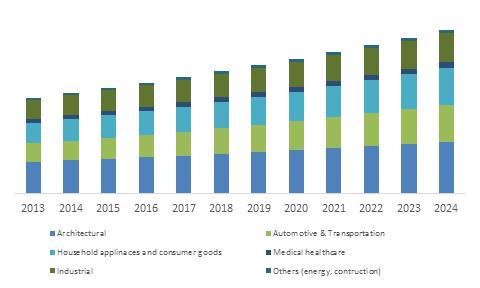 China Powder Coatings Market size, by application, (kilo tons), 2013-2024