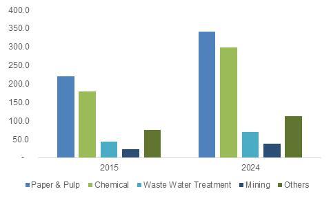 U.S Hydrogen Peroxide Market size, by end-user, 2015 & 2024 (USD Million)