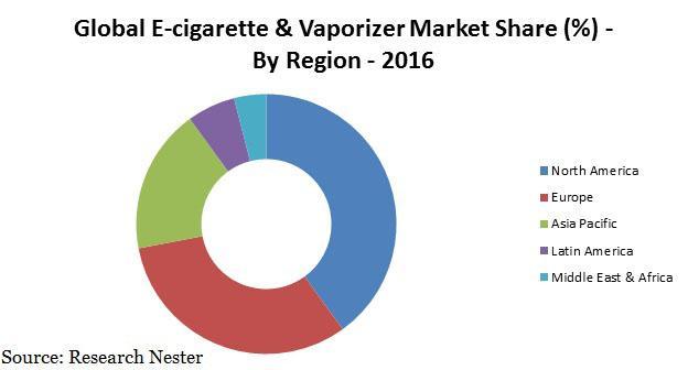 Global E-cigarette & Vaporizer Market (2016-2024)- Research