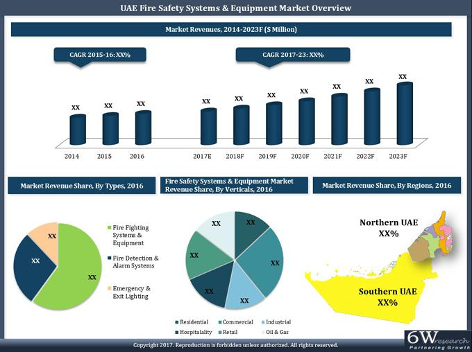 UAE Fire Safety Systems and Equipment Market (2017-2023)-6Wresearch