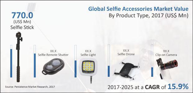 Selfie Accessories Market : Selfie Sticks to Reach US$ 2,524 Mn