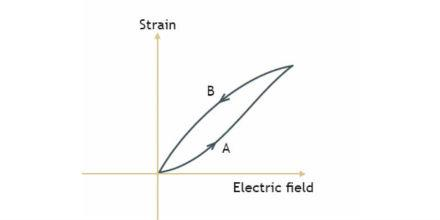 Sign up for the Step-by-Step Guide to the Basics of Piezoelectricity September 14
