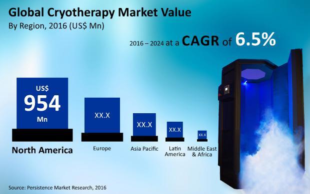 Global Cryotherapy Market : North America Demanding Region