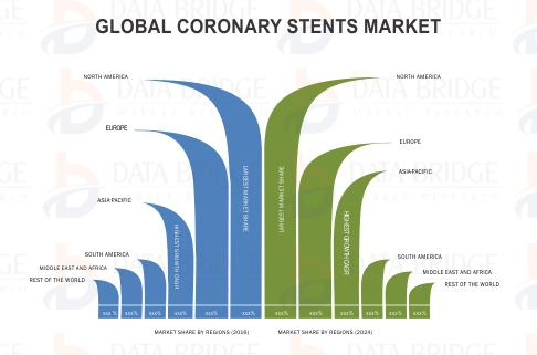 Global Coronary Stents Market - Industry Trends and Forecast to 2024