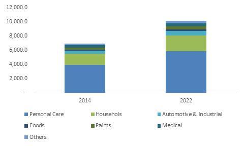 Europe aerosol propellants market size, by application, 2014 & 2022(USD Million)