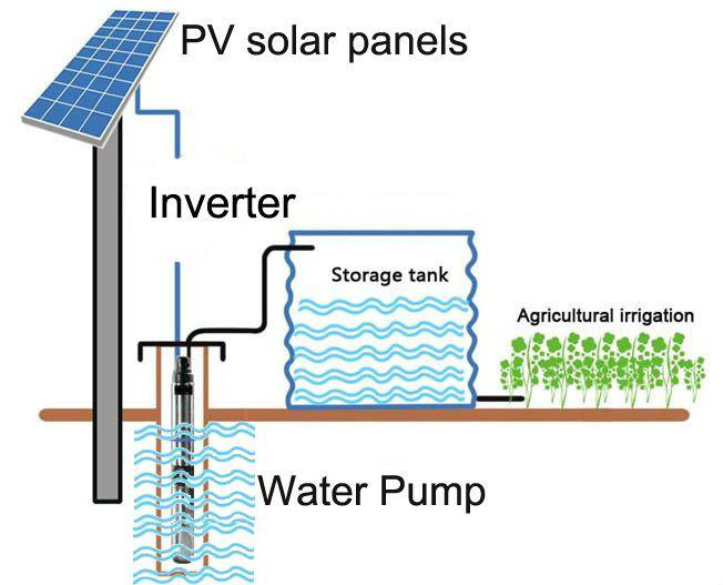 Global Solar Water Pumping System Market 2017 By Manufacturers -
