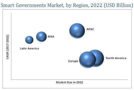 Smart Governments MarkeT Focus On Top Key Players, Application