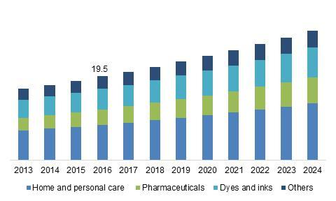 U.S. Phenoxyethanol Preservatives Market Size, By Application, 2013 - 2024 (USD Mn)