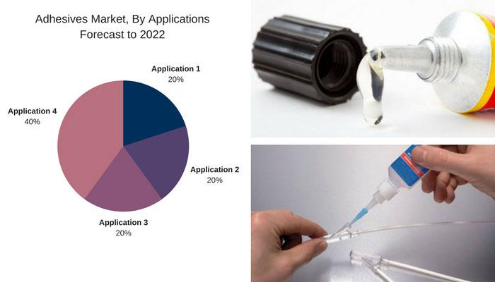 Adhesives Market- Global Opportunity Analysis And Industry Forecasts To 2022