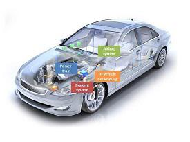 Embedded Systems in Automobile Market 2017