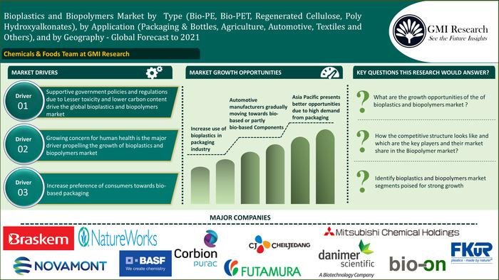 Global Bioplastics and Biopolymers Market-GMI Research