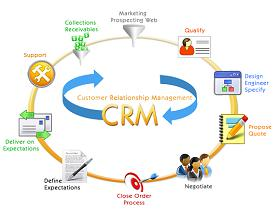 Customer Relationship Management CRM Sales Automation Software Market