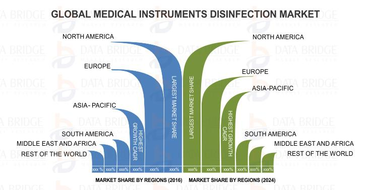 """Global Medical Instruments Disinfections Market"" Trends and Forecast to 2024"