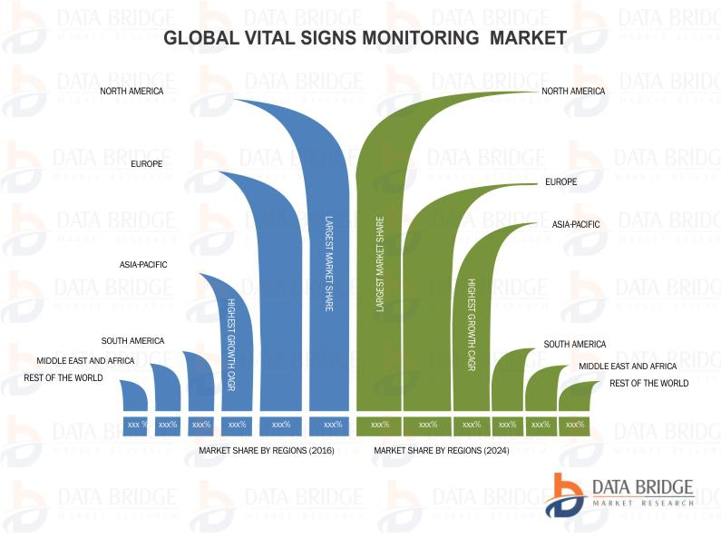 """""""Global Vital Signs Monitoring Market"""" - Industry Trends and Forecast to 2024"""
