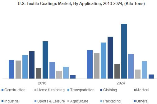 Textile Coatings Market to exceed 5,600 kilo tons by 2024;