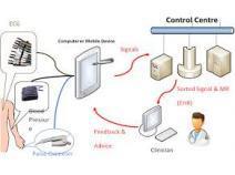 Remote Electrocardiogram Monitoring Market