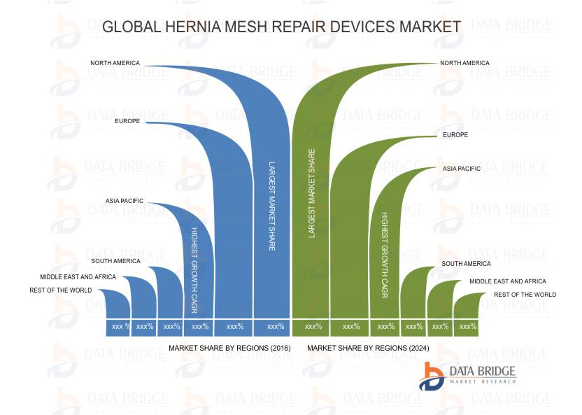 """Global Hernia Mesh Repair Devices Market is poised to reach USD 4.5 billion by 2024""."