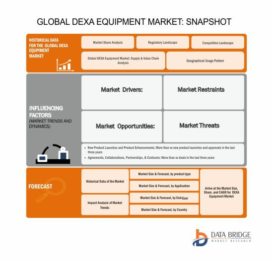 Global Dual Emission X-Ray Absorptiometry (DEXA) Equipment Market is Estimated to Grow At a Forecast period of 2017 Up To 2024