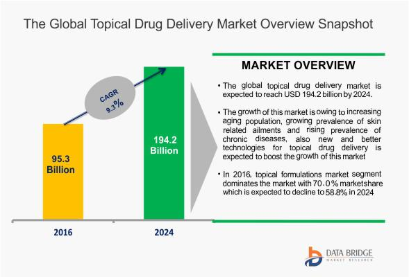 Global Topical Drug Delivery Market Trends, 2017-2024