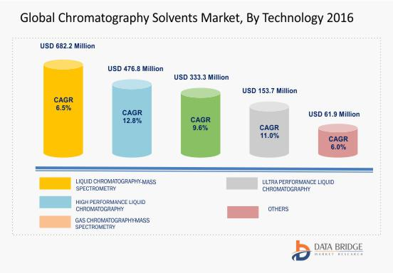 Global Chromatography Solvents Market: Dynamics, Segments and Demand, 2017-2024