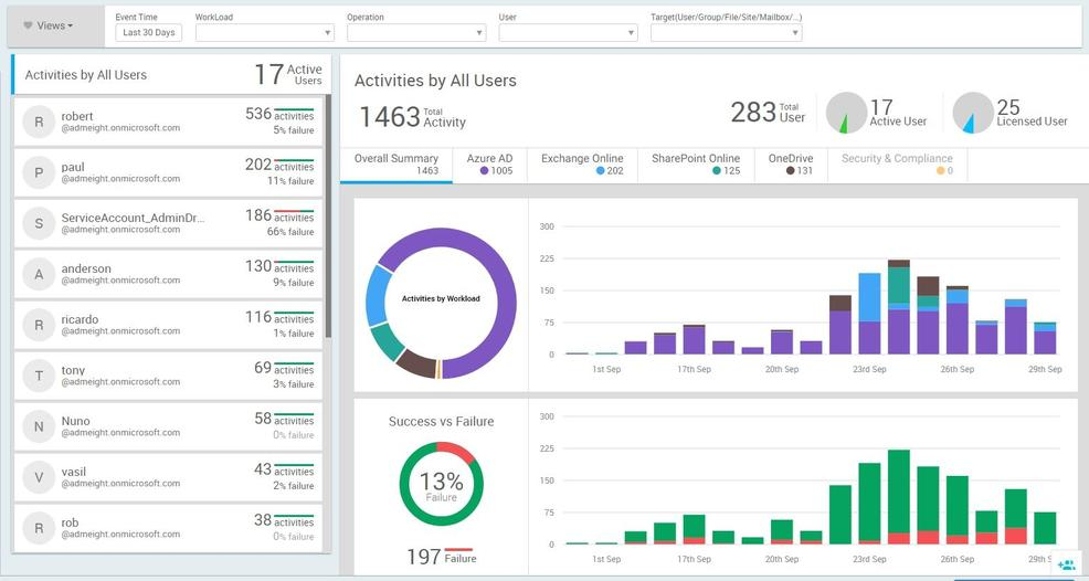 AdminDroid Office 365 Reporter Adds Advanced Office 365 Usage Analytics