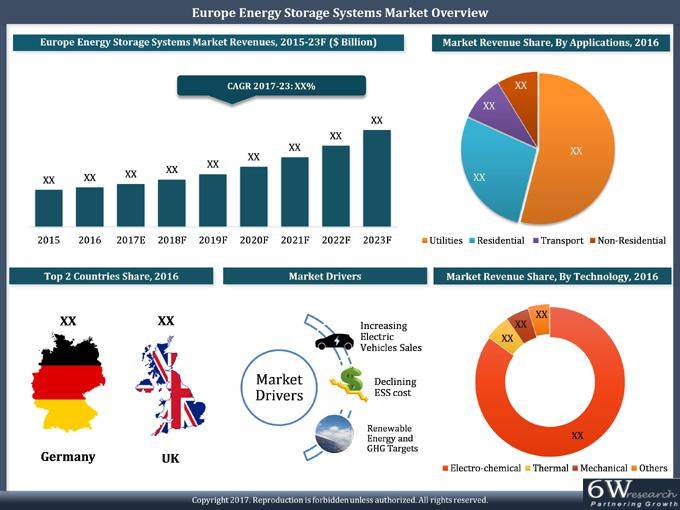 Europe Energy Storage Systems Market (2017-2023)-6Wresearch