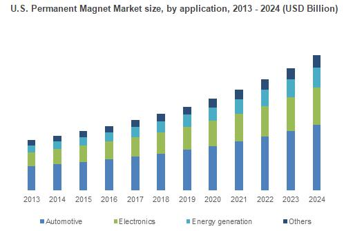 Permanent Magnet Market (2016 - 2024) Forecasts on Regional
